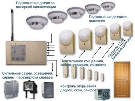 Стоимость установки сигнализации в квартире