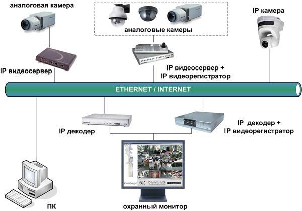 Ip камеры с питанием по сети