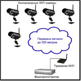 Установка wifi камеры видеонаблюдения своими руками 66